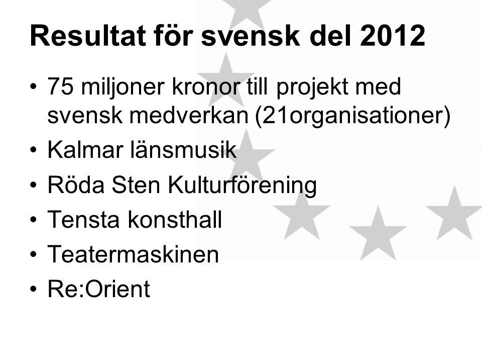 Resultat för svensk del 2012 •75 miljoner kronor till projekt med svensk medverkan (21organisationer) •Kalmar länsmusik •Röda Sten Kulturförening •Tensta konsthall •Teatermaskinen •Re:Orient