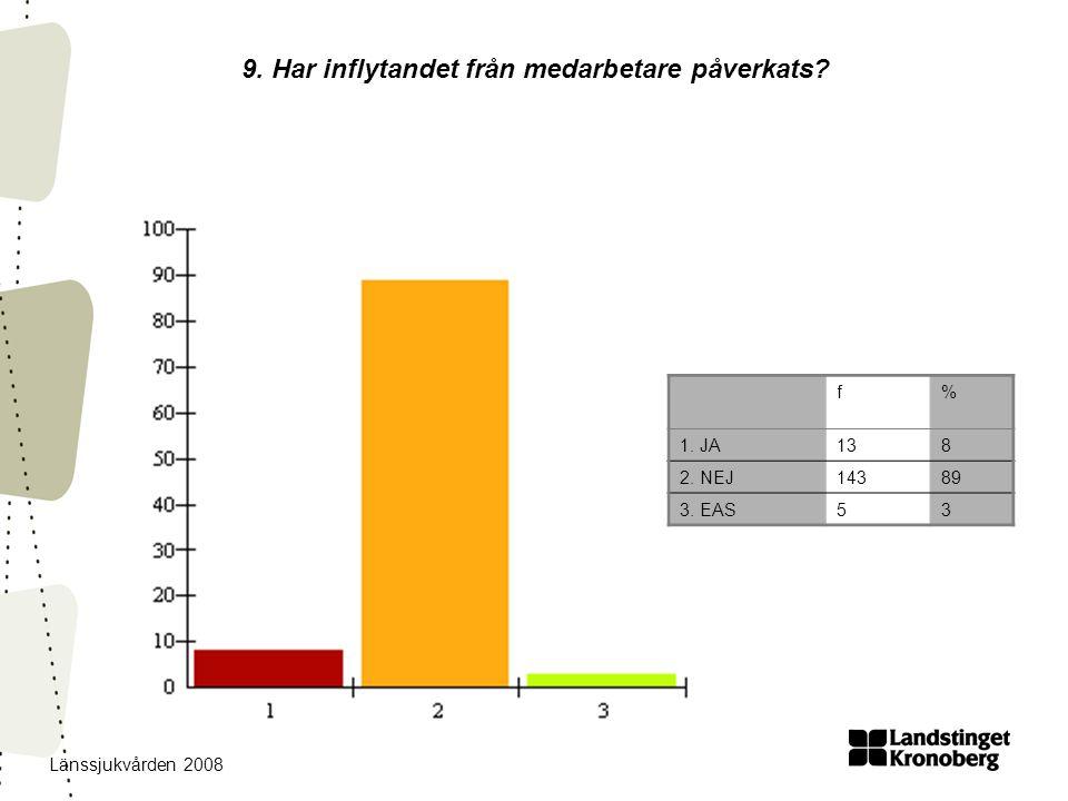 Länssjukvården 2008 9. Har inflytandet från medarbetare påverkats? f% 1. JA138 2. NEJ14389 3. EAS53