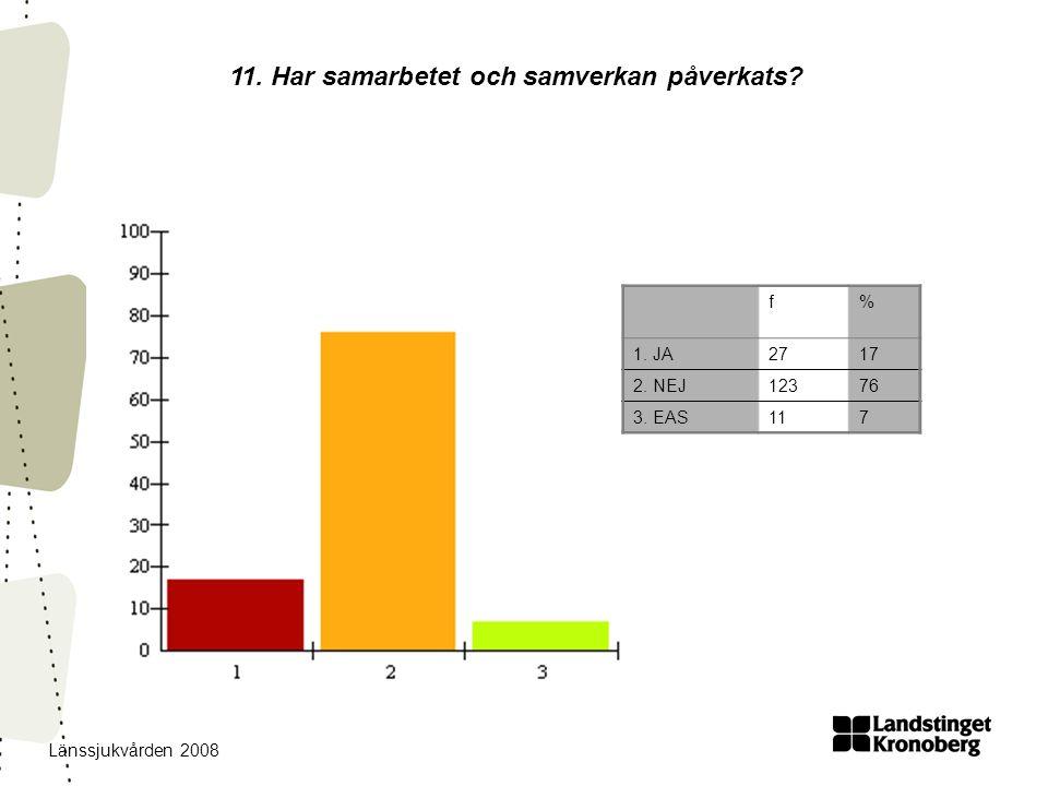 Länssjukvården 2008 11. Har samarbetet och samverkan påverkats? f% 1. JA2717 2. NEJ12376 3. EAS117