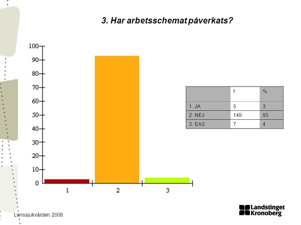 Länssjukvården 2008 3. Har arbetsschemat påverkats f% 1. JA53 2. NEJ14993 3. EAS74
