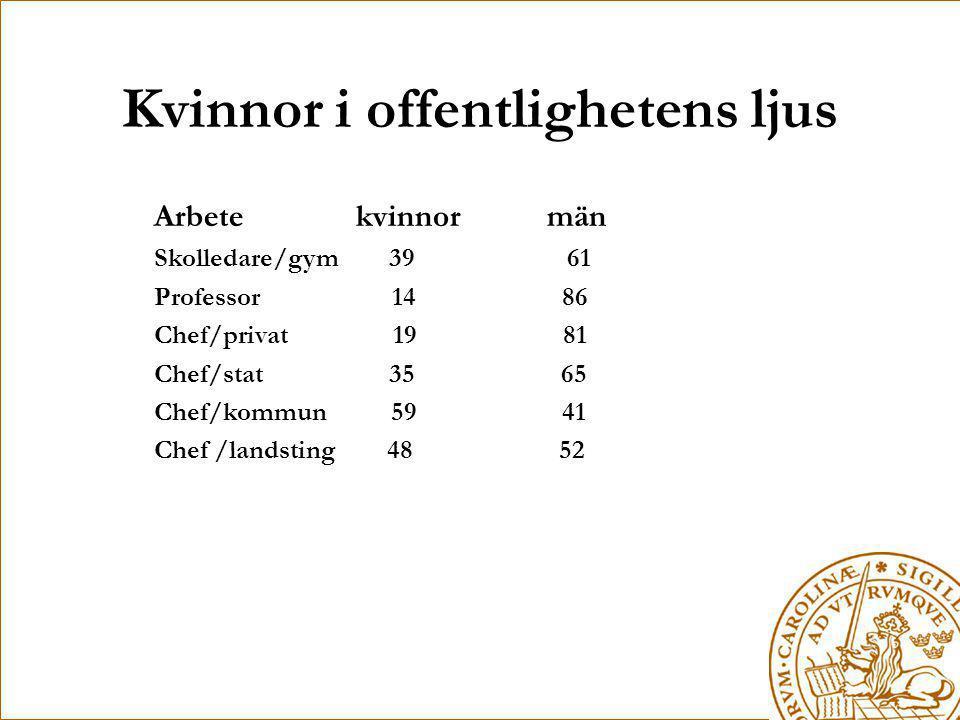 Kvinnor i offentlighetens ljus Arbete kvinnor män Skolledare/gym 39 61 Professor 14 86 Chef/privat 19 81 Chef/stat 35 65 Chef/kommun 59 41 Chef /lands