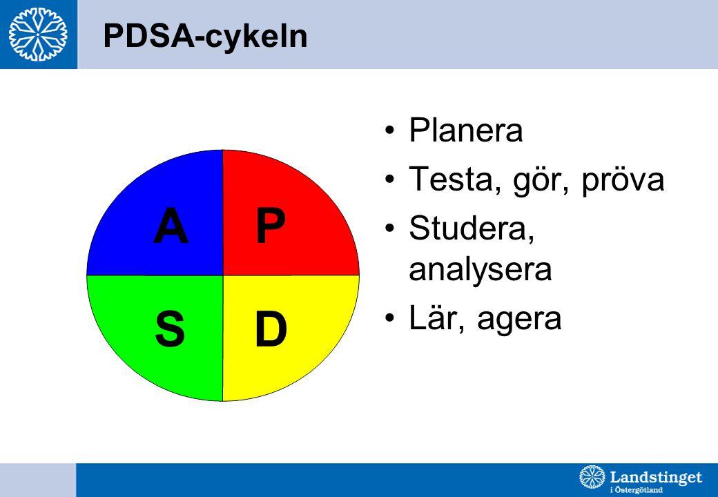 PDSA-cykeln •Planera •Testa, gör, pröva •Studera, analysera •Lär, agera P DS A
