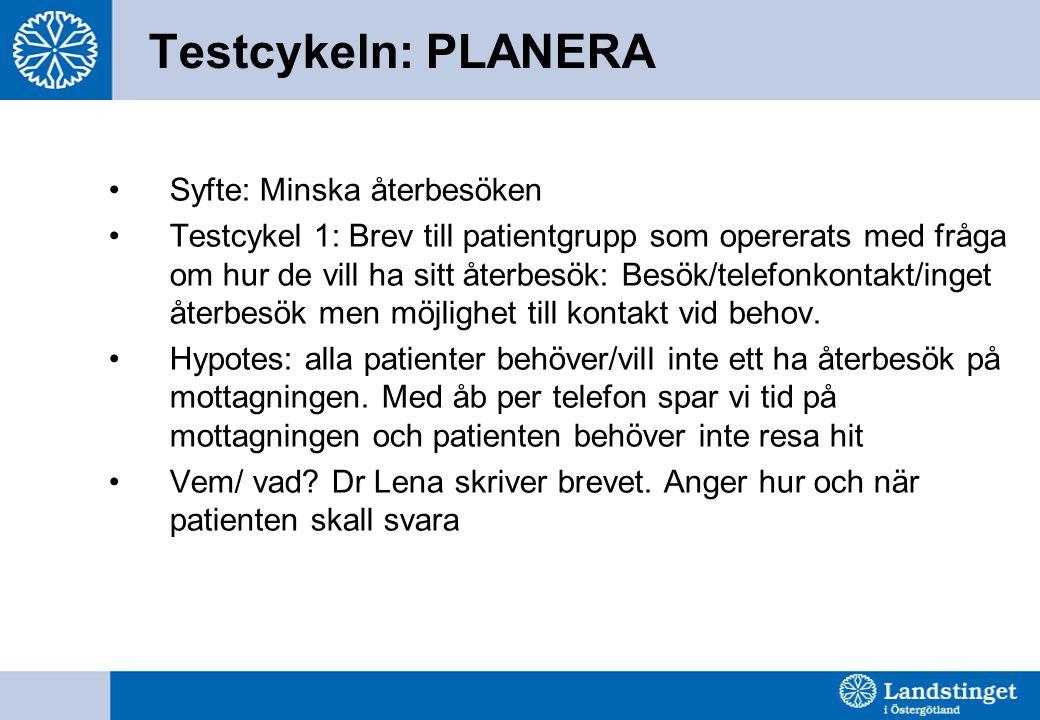 Testcykeln: PLANERA •Syfte: Minska återbesöken •Testcykel 1: Brev till patientgrupp som opererats med fråga om hur de vill ha sitt återbesök: Besök/te