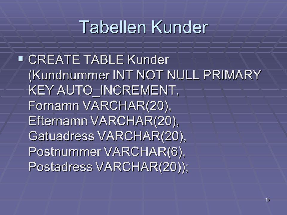 10 Tabellen Kunder  CREATE TABLE Kunder (Kundnummer INT NOT NULL PRIMARY KEY AUTO_INCREMENT, Fornamn VARCHAR(20), Efternamn VARCHAR(20), Gatuadress VARCHAR(20), Postnummer VARCHAR(6), Postadress VARCHAR(20));