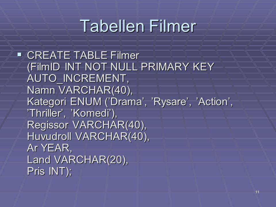 11 Tabellen Filmer  CREATE TABLE Filmer (FilmID INT NOT NULL PRIMARY KEY AUTO_INCREMENT, Namn VARCHAR(40), Kategori ENUM ('Drama', 'Rysare', 'Action', 'Thriller', 'Komedi'), Regissor VARCHAR(40), Huvudroll VARCHAR(40), Ar YEAR, Land VARCHAR(20), Pris INT);