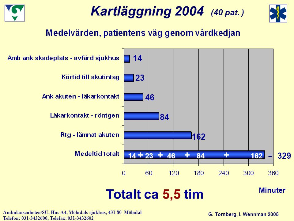 G.Tornberg, I.
