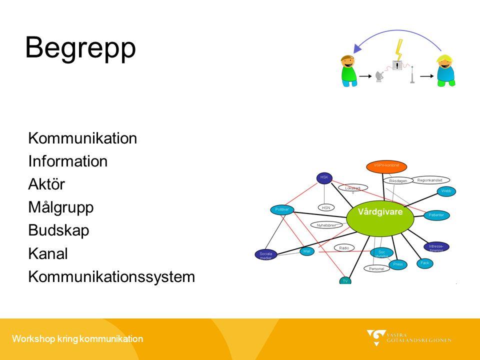 Workshop kring kommunikation Begrepp Kommunikation Information Aktör Målgrupp Budskap Kanal Kommunikationssystem