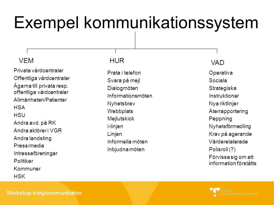 Workshop kring kommunikation Exempel kommunikationssystem Privata vårdcentraler Offentliga vårdcentraler Ägarna till privata resp. offentliga vårdcent