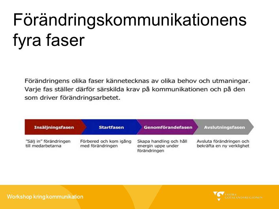 Workshop kring kommunikation Förändringskommunikationens fyra faser