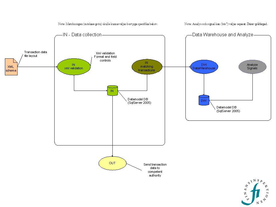 Note: Matchningen (mörkare grön) skulle kunna väljas bort pga specifika behov.Note: Analys och signal kan (bör?) väljas separat. Därav gråfärgad.