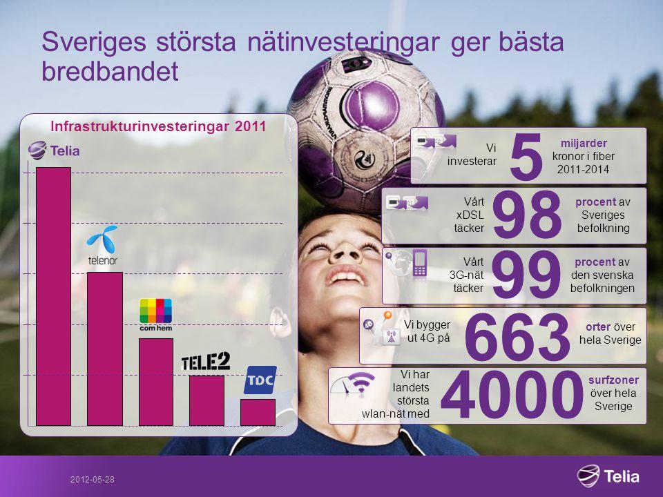Sveriges största nätinvesteringar ger bästa bredbandet Infrastrukturinvesteringar 2011 99 Vårt 3G-nät täcker procent av den svenska befolkningen Vi in