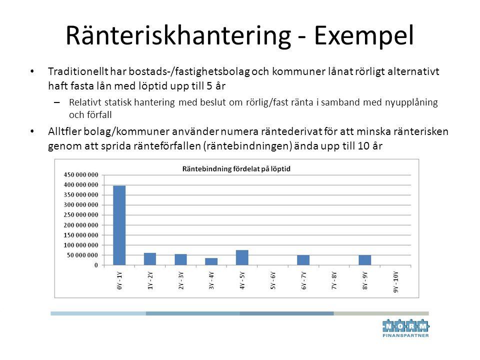 Ränteriskhantering - Exempel • Traditionellt har bostads-/fastighetsbolag och kommuner lånat rörligt alternativt haft fasta lån med löptid upp till 5