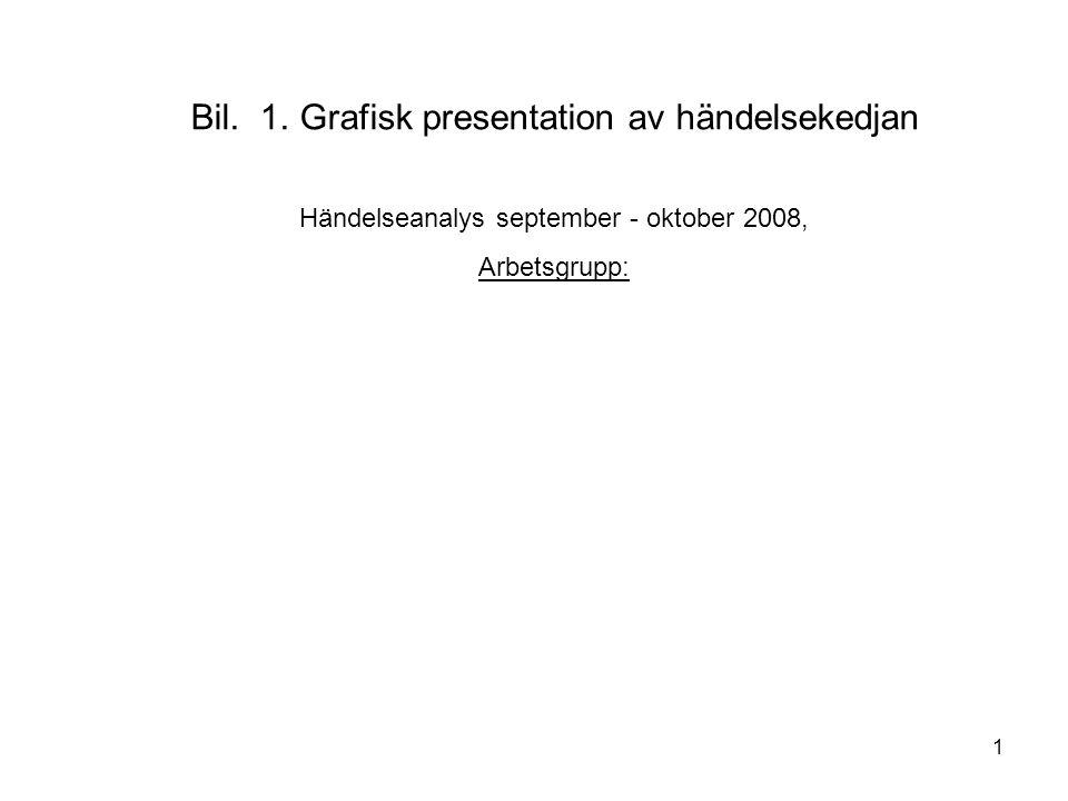 1 Bil. 1. Grafisk presentation av händelsekedjan Händelseanalys september - oktober 2008, Arbetsgrupp: