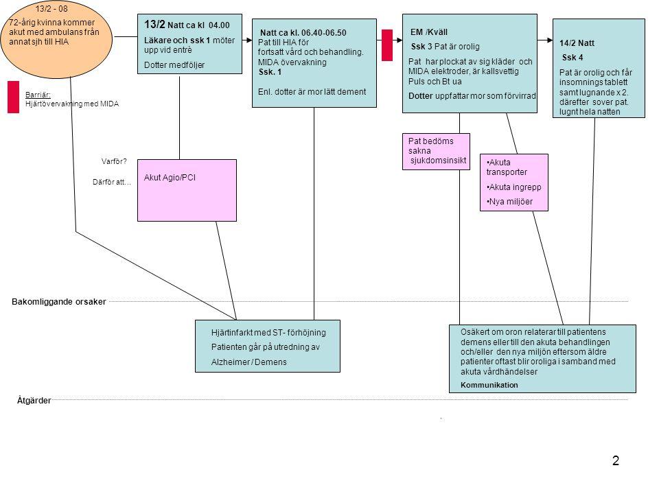 2 Bakomliggande orsaker Åtgärder Varför? Därför att…. Barriär: Hjärtövervakning med MIDA 72-årig kvinna kommer akut med ambulans från annat sjh till H