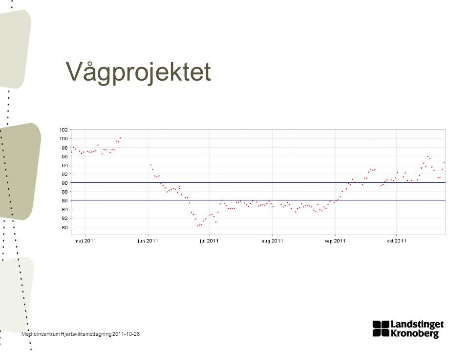 Medicincentrum Hjärtsviktsmottagning 2011-10-26 Vågprojektet