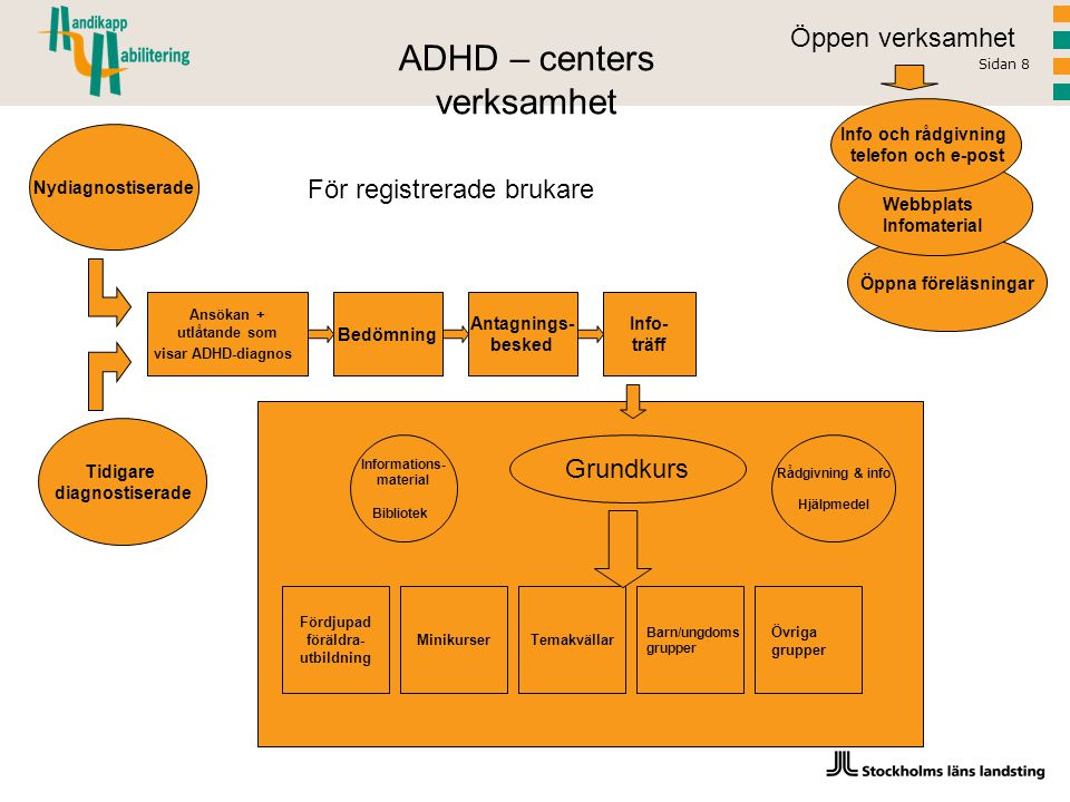 Sidan 8 Nydiagnostiserade Tidigare diagnostiserade Ansökan + utlåtande som visar ADHD-diagnos Bedömning Antagnings- besked Info- träff Grundkurs ADHD