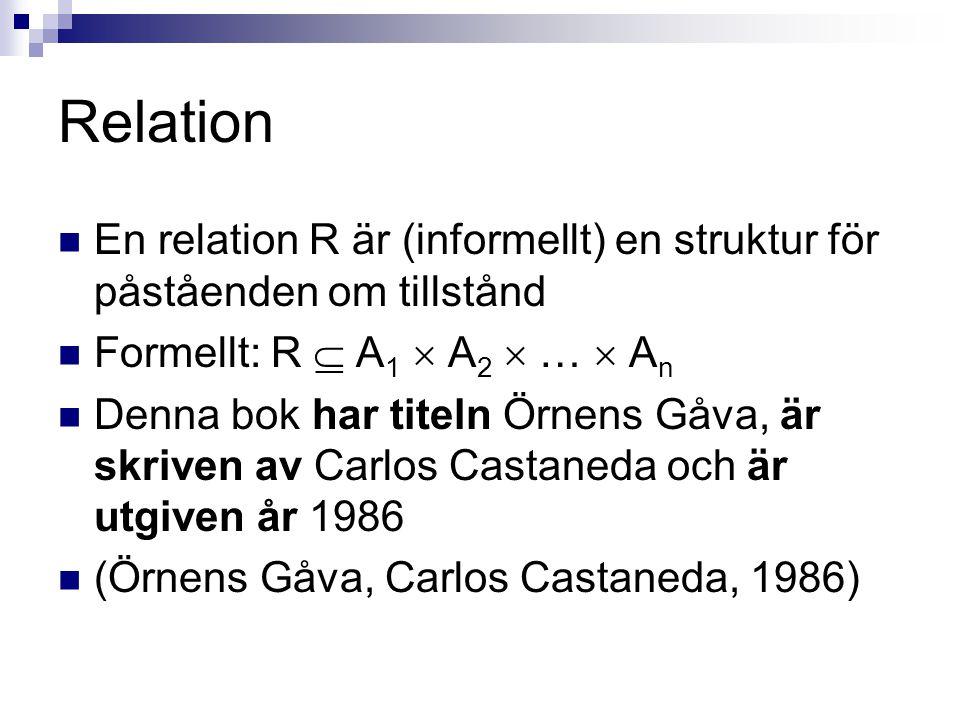 Relation  En relation R är (informellt) en struktur för påståenden om tillstånd  Formellt: R  A 1  A 2  …  A n  Denna bok har titeln Örnens Gåva, är skriven av Carlos Castaneda och är utgiven år 1986  (Örnens Gåva, Carlos Castaneda, 1986)