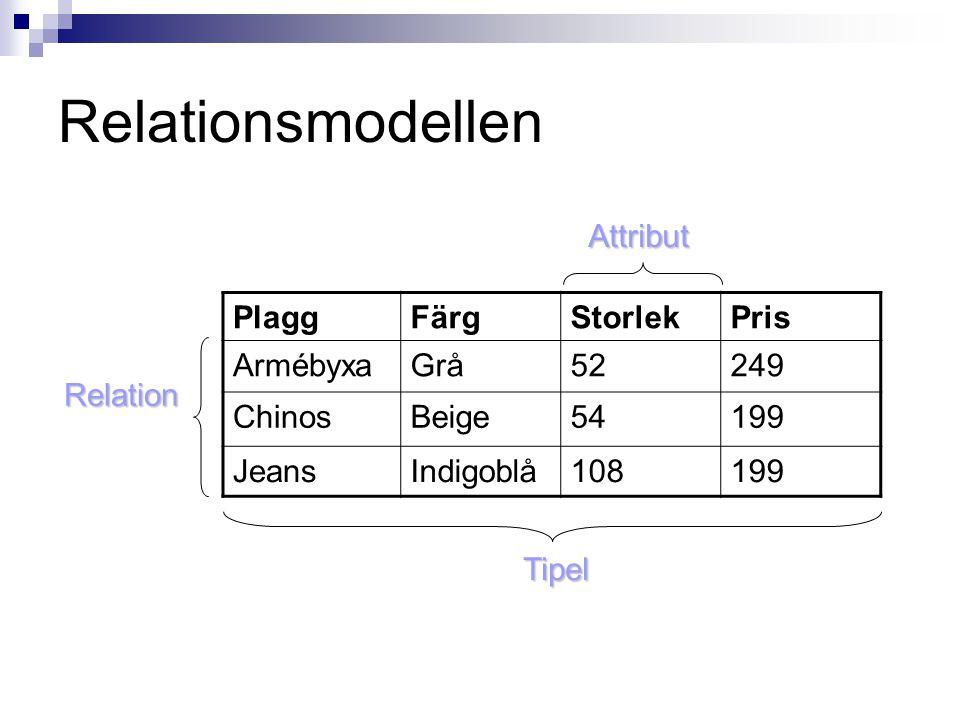Relationsmodellen PlaggFärgStorlekPris ArmébyxaGrå52249 ChinosBeige54199 JeansIndigoblå108199 Attribut Relation Tipel