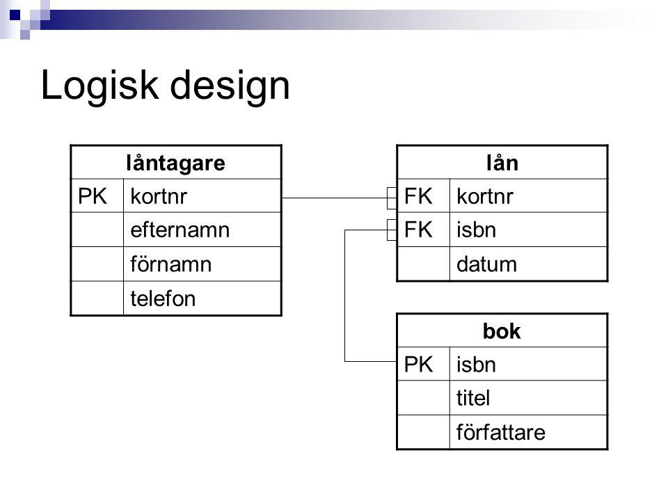 Logisk design låntagare PKkortnr efternamn förnamn telefon lån FKkortnr FKisbn datum bok PKisbn titel författare