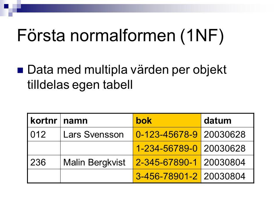 Första normalformen (1NF)  Data med multipla värden per objekt tilldelas egen tabell kortnrnamnbokdatum 012Lars Svensson0-123-45678-920030628 1-234-56789-020030628 236Malin Bergkvist2-345-67890-120030804 3-456-78901-220030804