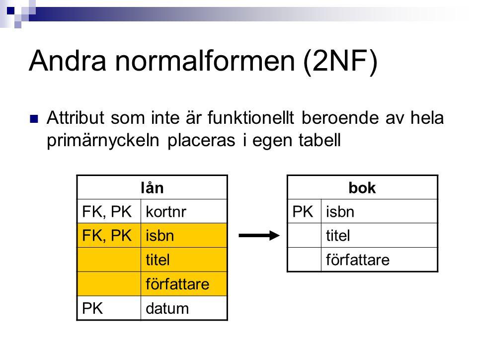 Andra normalformen (2NF)  Attribut som inte är funktionellt beroende av hela primärnyckeln placeras i egen tabell lån FK, PKkortnr FK, PKisbn titel författare PKdatum bok PKisbn titel författare