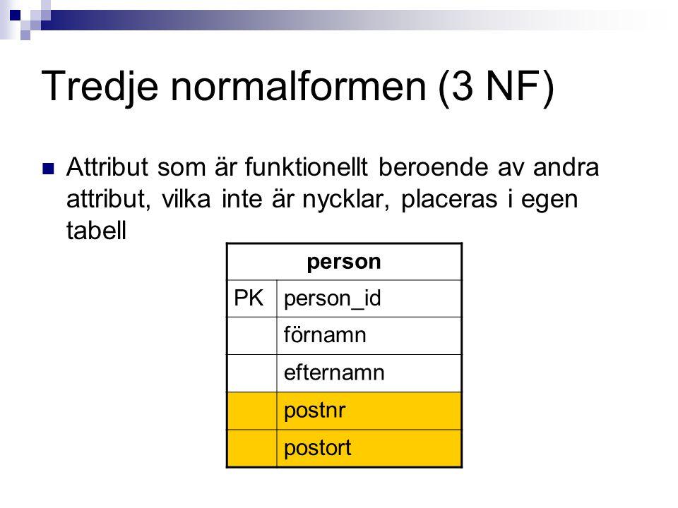 Tredje normalformen (3 NF)  Attribut som är funktionellt beroende av andra attribut, vilka inte är nycklar, placeras i egen tabell person PKperson_id förnamn efternamn postnr postort