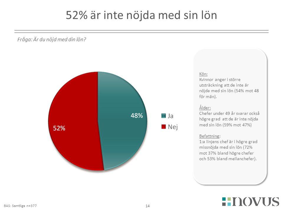 2180 52% är inte nöjda med sin lön 14 Fråga: Är du nöjd med din lön? BAS: Samtliga n=377 Kön: Kvinnor anger i större utsträckning att de inte är nöjda