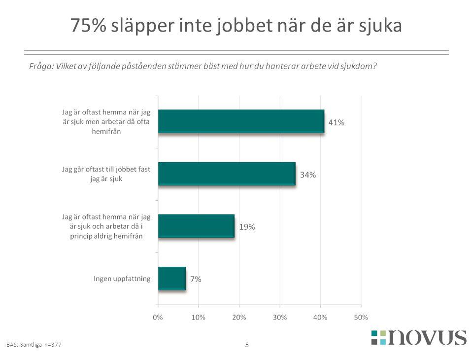 2180 75% släpper inte jobbet när de är sjuka 5 Fråga: Vilket av följande påståenden stämmer bäst med hur du hanterar arbete vid sjukdom? BAS: Samtliga