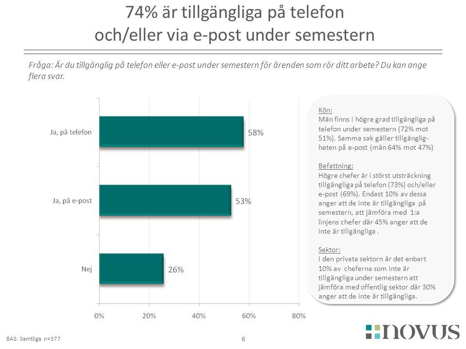 2180 74% är tillgängliga på telefon och/eller via e-post under semestern 6 Fråga: Är du tillgänglig på telefon eller e-post under semestern för ärende