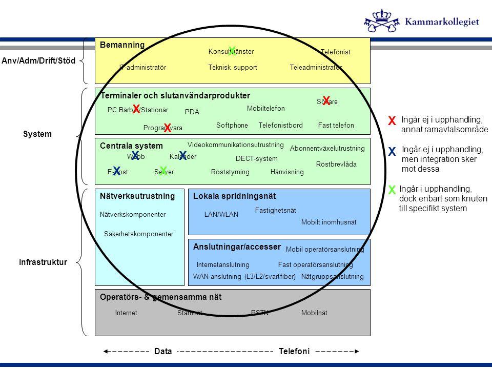TEDA – Område A Kommunikation som tjänst TEDA – Område B Kommunikationsutrustning för tal ( abonnentväxlar m m) TEDA – Område C Fasta operatörstjänster och transmission TEDA – Område D Mobilkommunikation TEDA – Område E 24-timmarstjänster Nätverk – Område A Systemintegratörer Nätverk – Område B Webborder Dante – Område A Kommunikation som tjänst Dante – Område B Kommunikationsutrustning Dante – Område C Fasta och mobila operatörs tjänster samt transmissions tjänster Dante – Område D Telefoner kommunikations utrustning och tillbehör Ramavtal Dante 2009 TEDA + Nätverk 2005