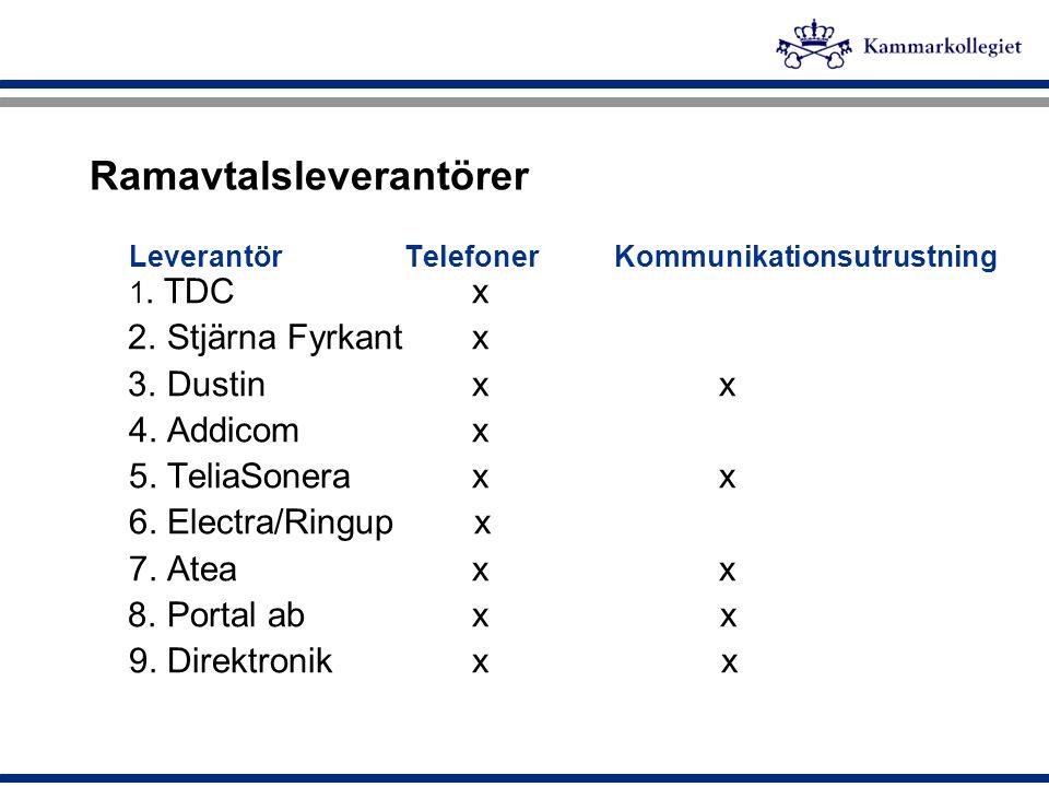 Ramavtalsleverantörer Leverantör TelefonerKommunikationsutrustning 1. TDC x 2. Stjärna Fyrkant x 3. Dustin x x 4. Addicom x 5. TeliaSonera x x 6. Elec