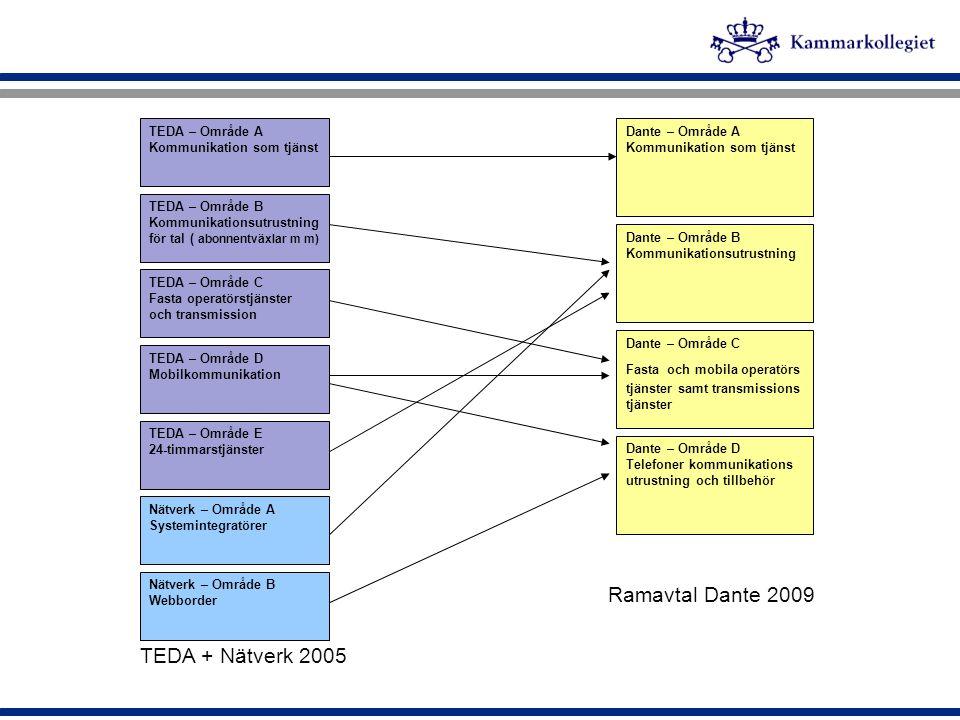 Struktur – fyra ramavtalsupphandlingar  Kommunikation som tjänst A  Kommunikationsutrustning – datakommunikation, nätverk och telefoni B1, – service, underhåll och uppgradering B2  Fasta och mobila operatörstjänster samt transmission C  Telefoner, kommunikationsutrustning och tillbehör D