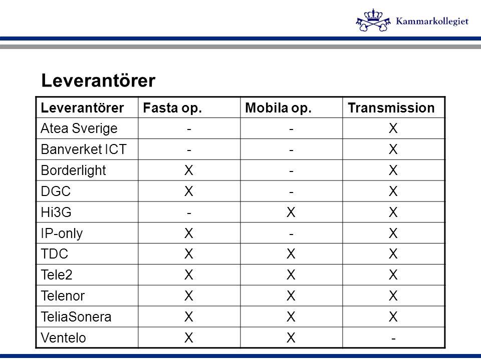 Leverantörer Fasta op.Mobila op.Transmission Atea Sverige--X Banverket ICT--X BorderlightX-X DGCX-X Hi3G-XX IP-onlyX-X TDCXXX Tele2XXX TelenorXXX Teli