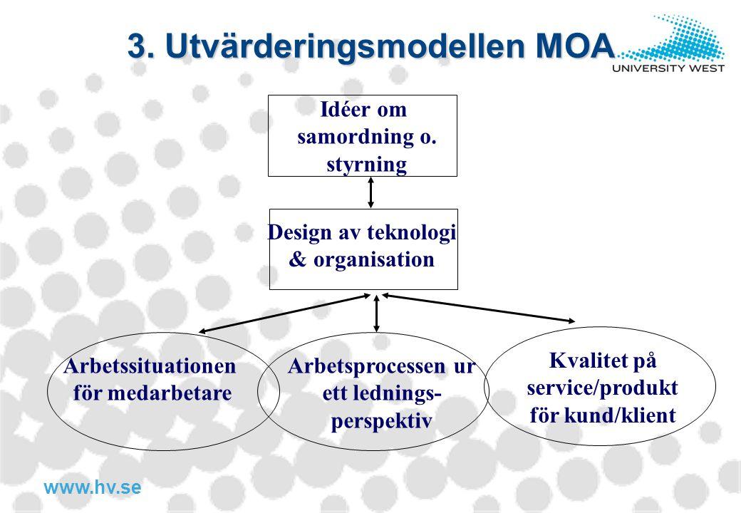 www.hv.se 3. Utvärderingsmodellen MOA Design av teknologi & organisation Arbetssituationen för medarbetare Arbetsprocessen ur ett lednings- perspektiv