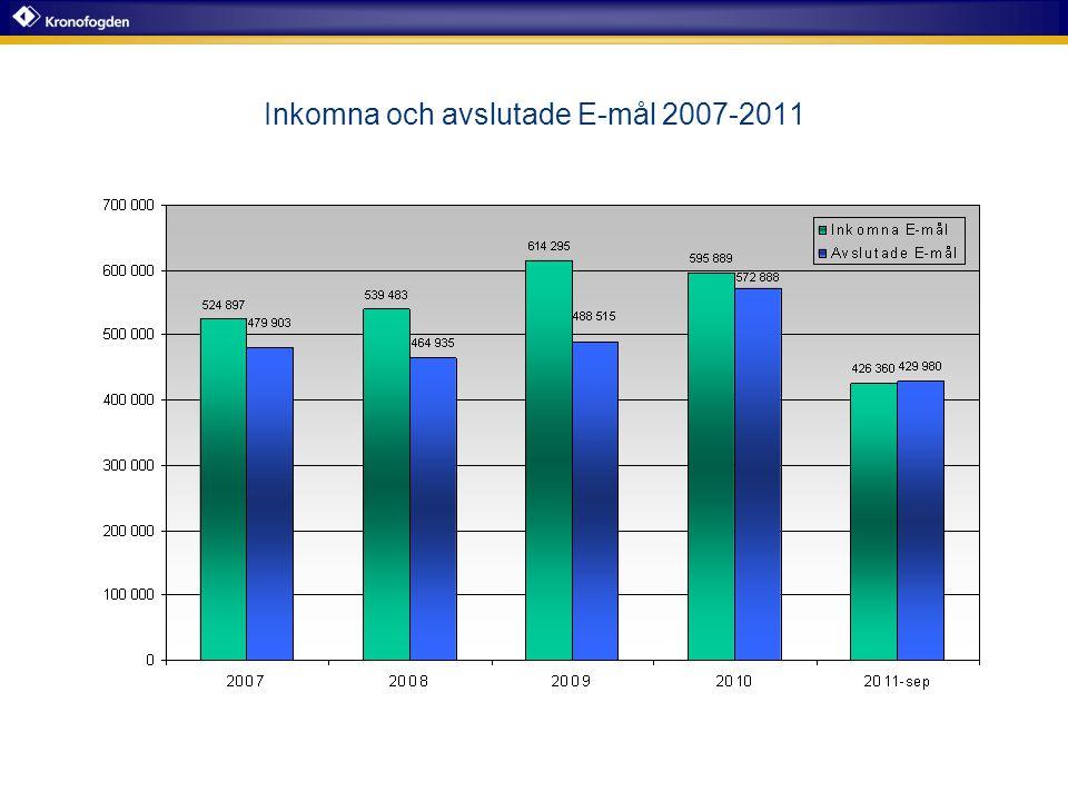 Inkomna och avslutade E-mål 2007-2011