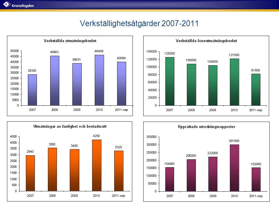 Indrivet belopp 2000-2010
