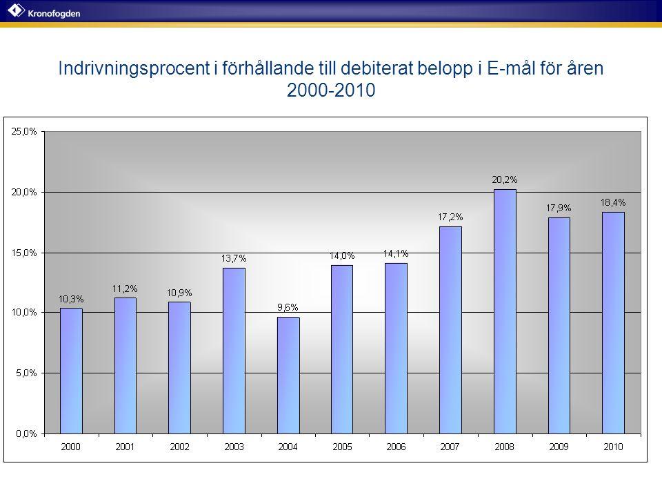 Utvecklingen av antalet årsarbetskrafter och verkställighetsåtgärder 2007-2010