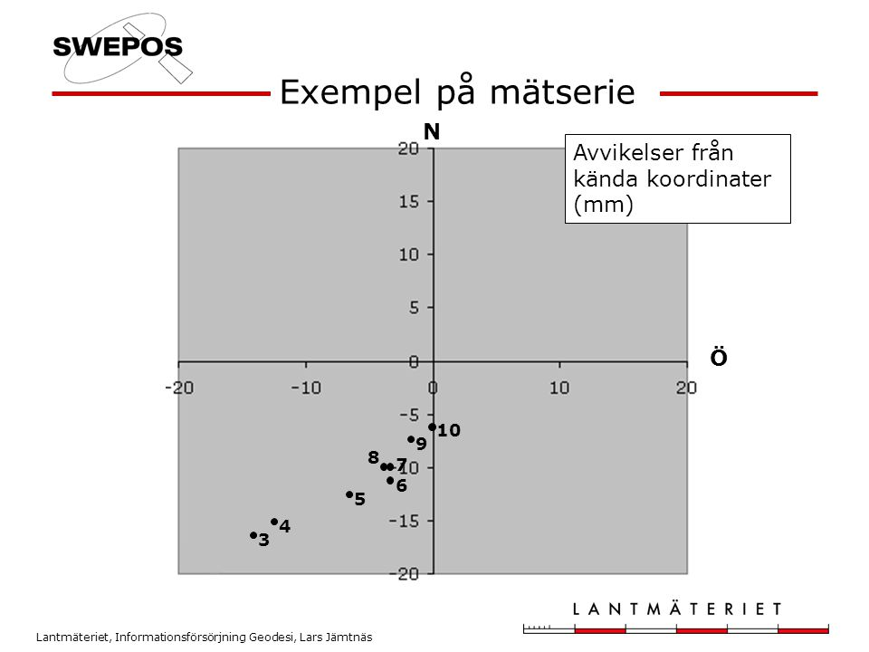 Lantmäteriet, Informationsförsörjning Geodesi, Lars Jämtnäs 4 7 6 5 3 8 9 10 Exempel på mätserie N Ö Avvikelser från kända koordinater (mm)