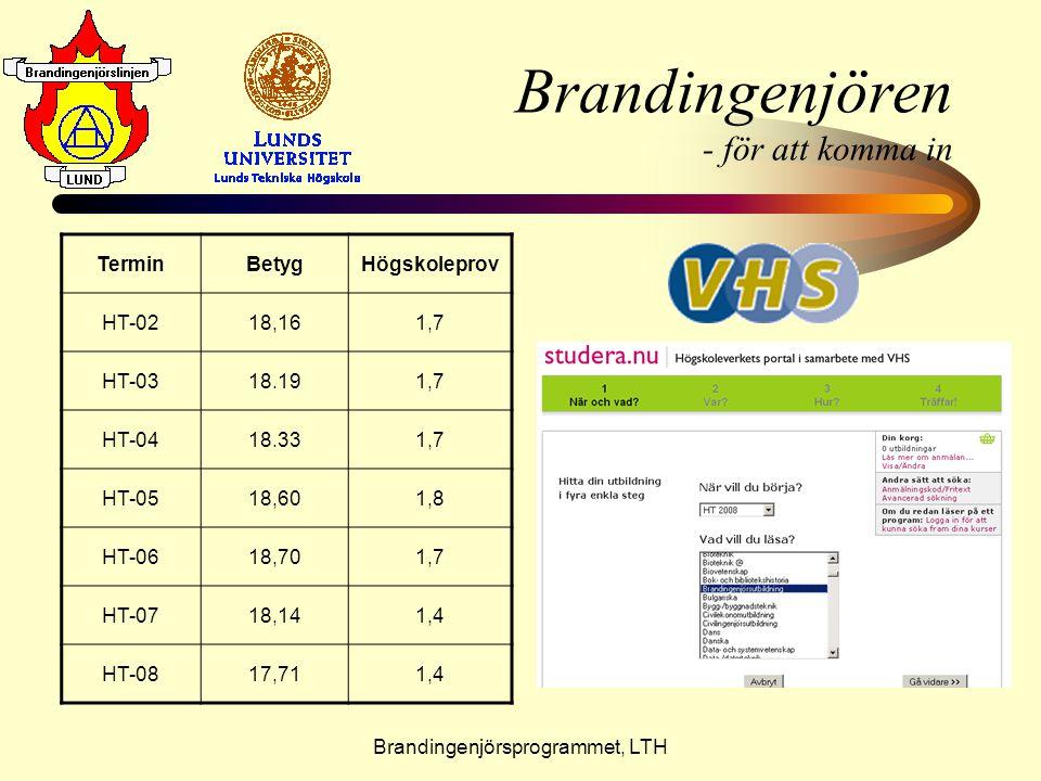 Brandingenjörsprogrammet, LTH Brandingenjören - för att komma in TerminBetygHögskoleprov HT-0218,161,7 HT-0318.191,7 HT-0418.331,7 HT-0518,601,8 HT-06