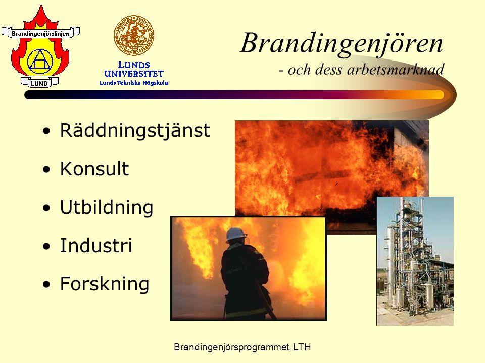 Brandingenjörsprogrammet, LTH Brandingenjören - och dess arbetsmarknad •R•Räddningstjänst •K•Konsult •U•Utbildning •I•Industri •F•Forskning