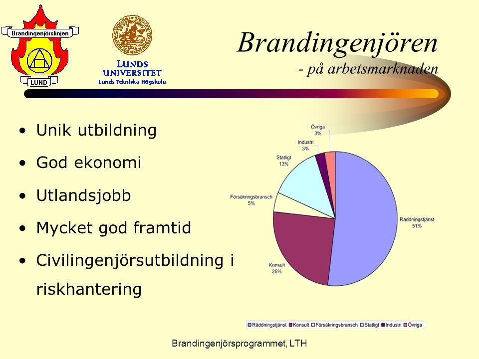 Brandingenjörsprogrammet, LTH Brandingenjören - på arbetsmarknaden •U•Unik utbildning •G•God ekonomi •U•Utlandsjobb •M•Mycket god framtid •C•Civilinge