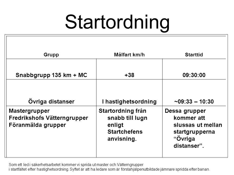 Startordning GruppMålfart km/hStarttid Snabbgrupp 135 km + MC+3809:30:00 Övriga distanserI hastighetsordning~09:33 – 10:30 Mastergrupper Fredrikshofs Vätterngrupper Föranmälda grupper Startordning från snabb till lugn enligt Startchefens anvisning.