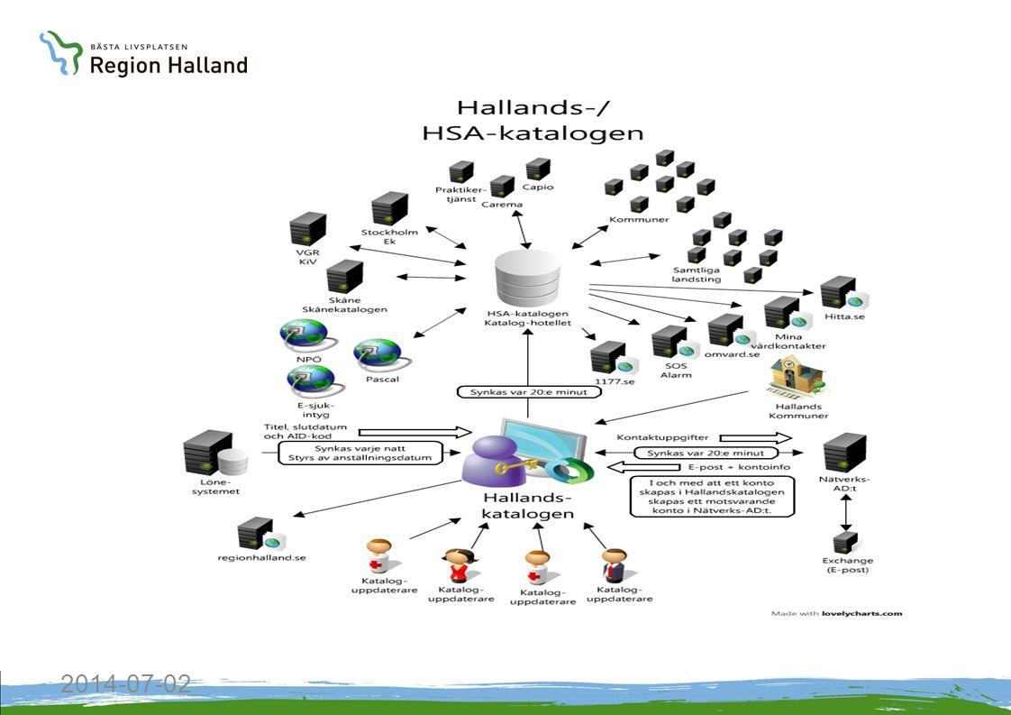 Hälso o Sjukvård Socialtjänst Skola Näringsliv, arbete besöks- näring Samhälls- byggnad, trafik och miljö Kultur, fritid Demokrati och delaktighet IT-infrastruktur Regional bredbandsstrategi, Regional digital agenda Regional tjänsteplattform, HSA-katalog, SITHS, eKlient federationer m.m.