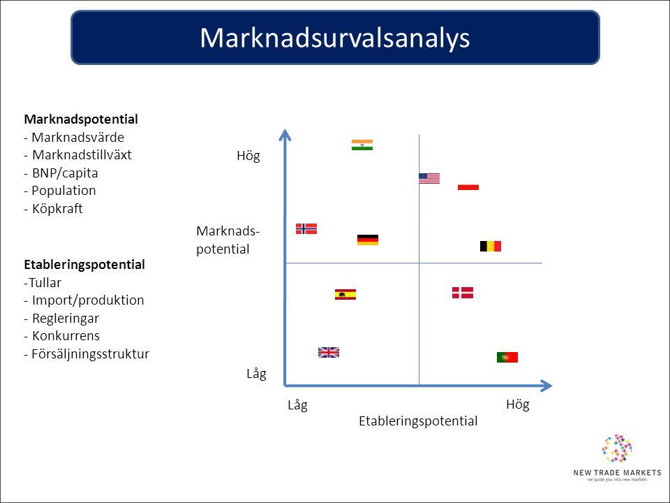 Marknads- potential Hög Låg Hög Marknadspotential - Marknadsvärde - Marknadstillväxt - BNP/capita - Population - Köpkraft Etableringspotential -Tullar