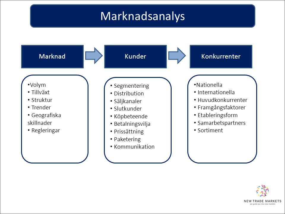 MarknadKunderKonkurrenter • Volym • Tillväxt • Struktur • Trender • Geografiska skillnader • Regleringar • Segmentering • Distribution • Säljkanaler •