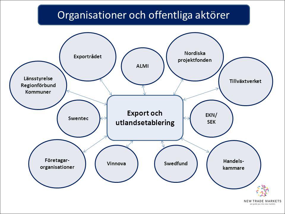 Export och utlandsetablering Swentec Nordiska projektfonden EKN/ SEK VinnovaSwedfund Handels- kammare Företagar- organisationer Tillväxtverket ALMI Lä
