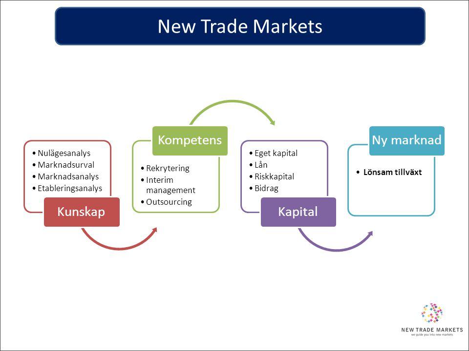 •Nulägesanalys •Marknadsurval •Marknadsanalys •Etableringsanalys Kunskap •Rekrytering •Interim management •Outsourcing Kompetens •Eget kapital •Lån •R