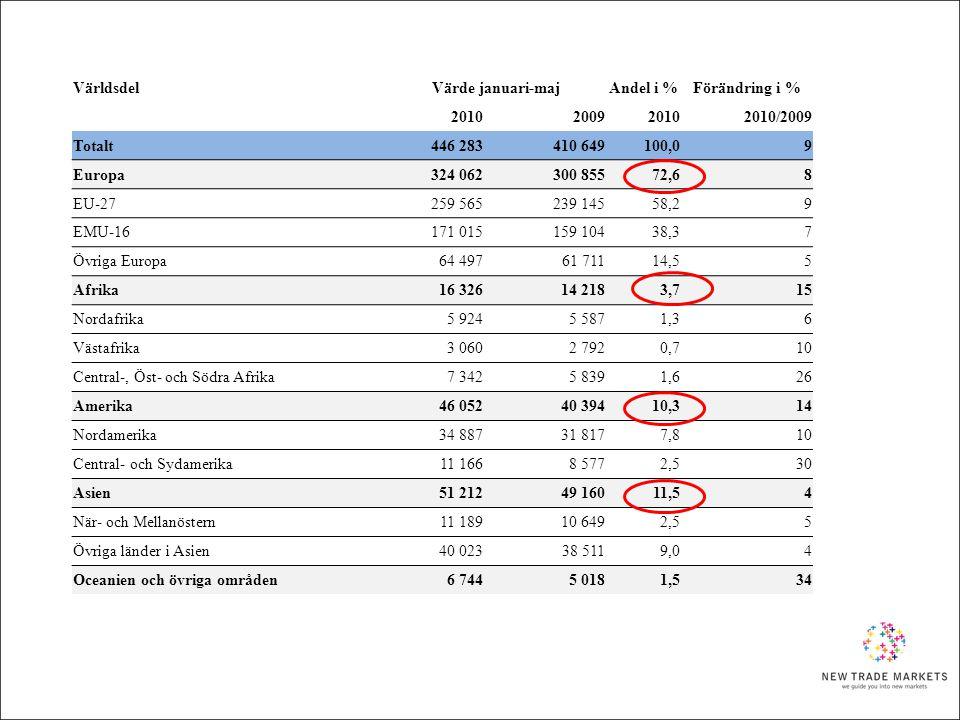 VärldsdelVärde januari-majAndel i %Förändring i % 2010200920102010/2009 Totalt446 283410 649100,09 Europa 324 062300 85572,68 EU-27 259 565239 14558,2