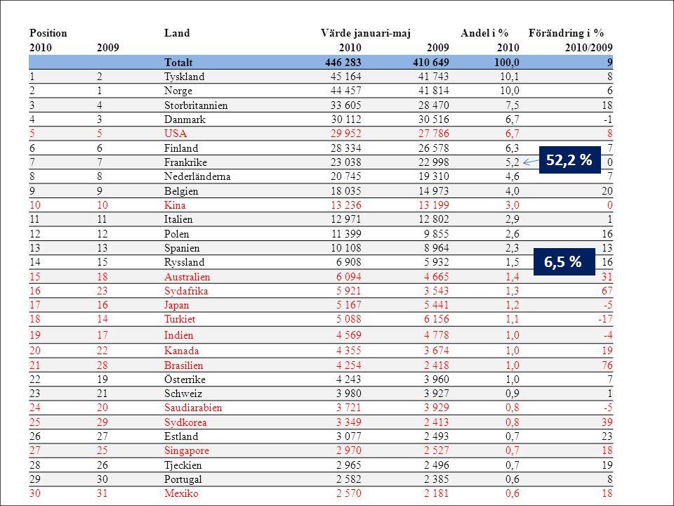 Position LandVärde januari-majAndel i %Förändring i % 20102009 2010200920102010/2009 Totalt446 283410 649100,09 12Tyskland45 16441 74310,18 21Norge44