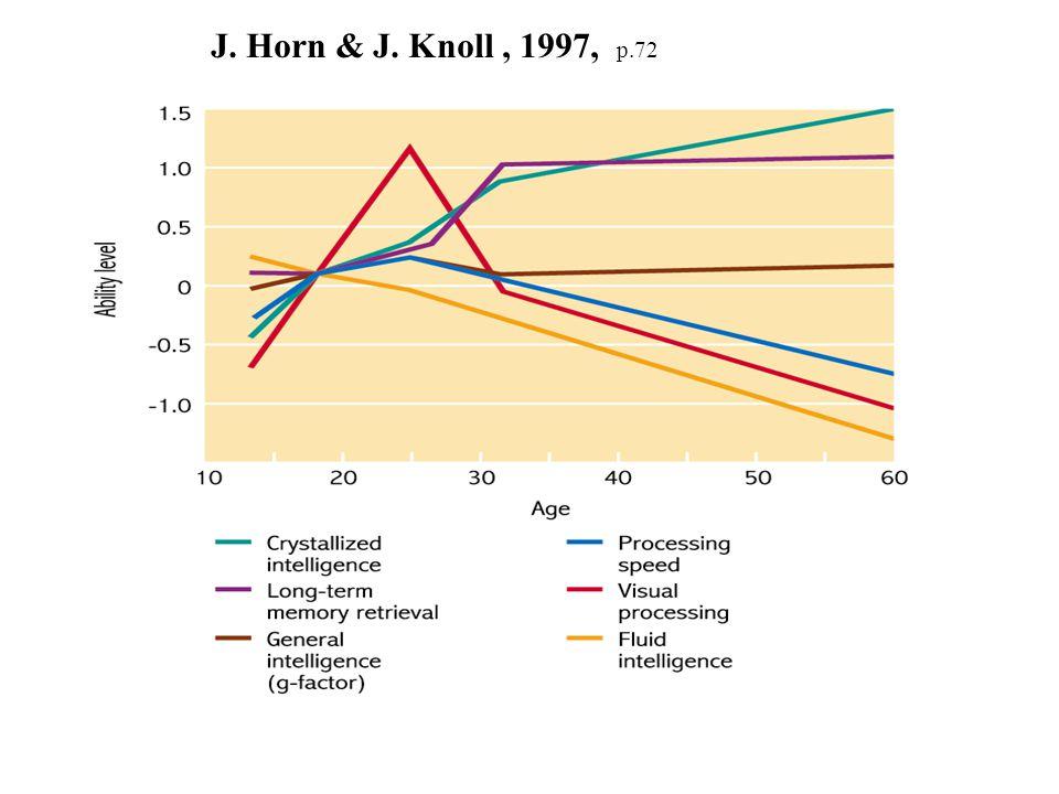 J. Horn & J. Knoll, 1997, p.72